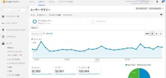 ブログ10万PV